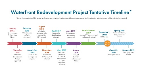 Waterfront Development Anticipated Timeline