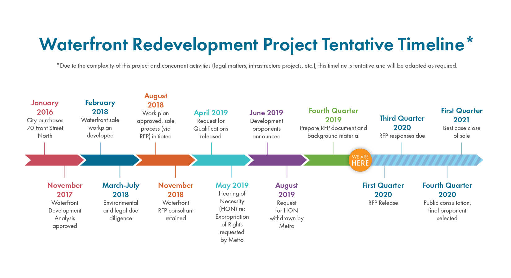 Waterfront Project Timeline
