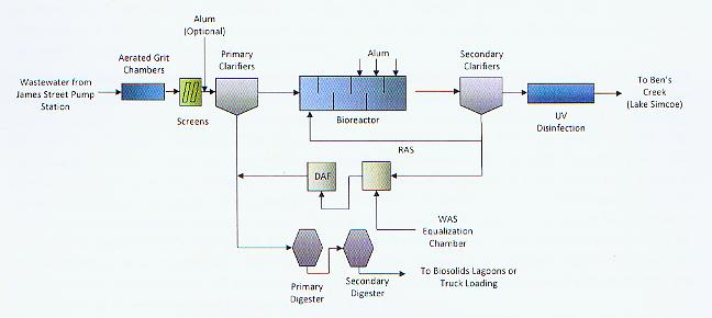 Diagram of Wastewater Treatment Process Flow Schematic