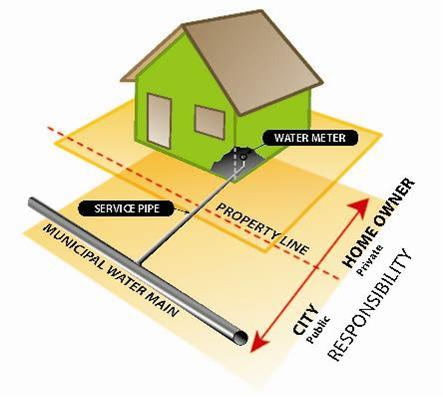 Diagram of house connected to watermain