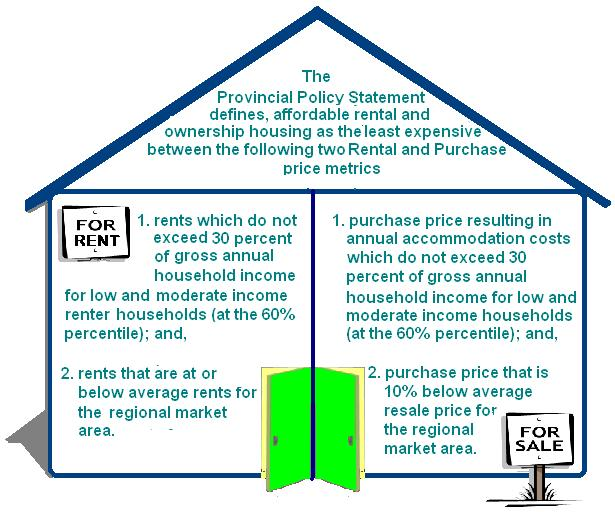 The Provincial Policy Statement that defines what affordable Housing means